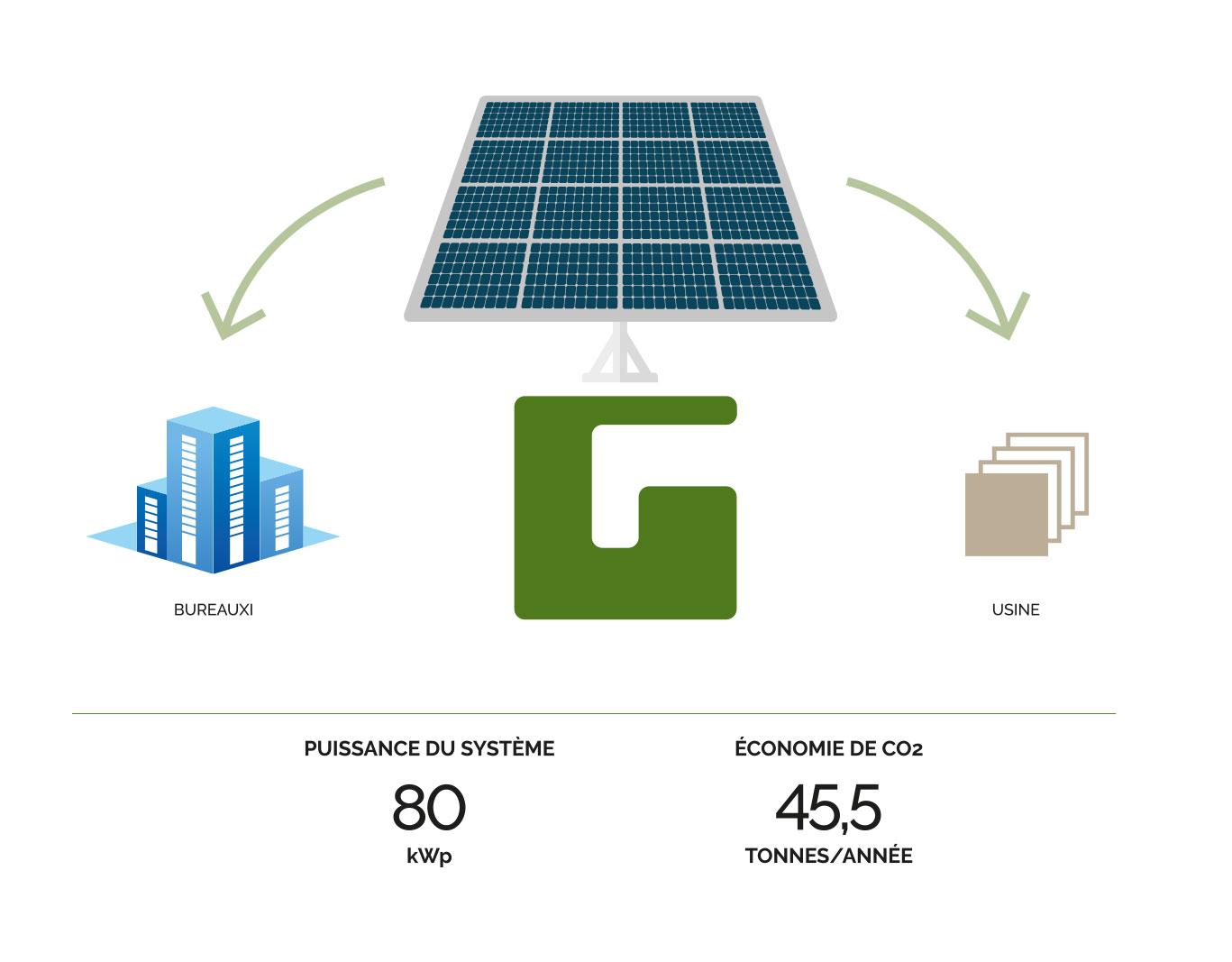 Ghirardi ENERGIES RENOVABLES