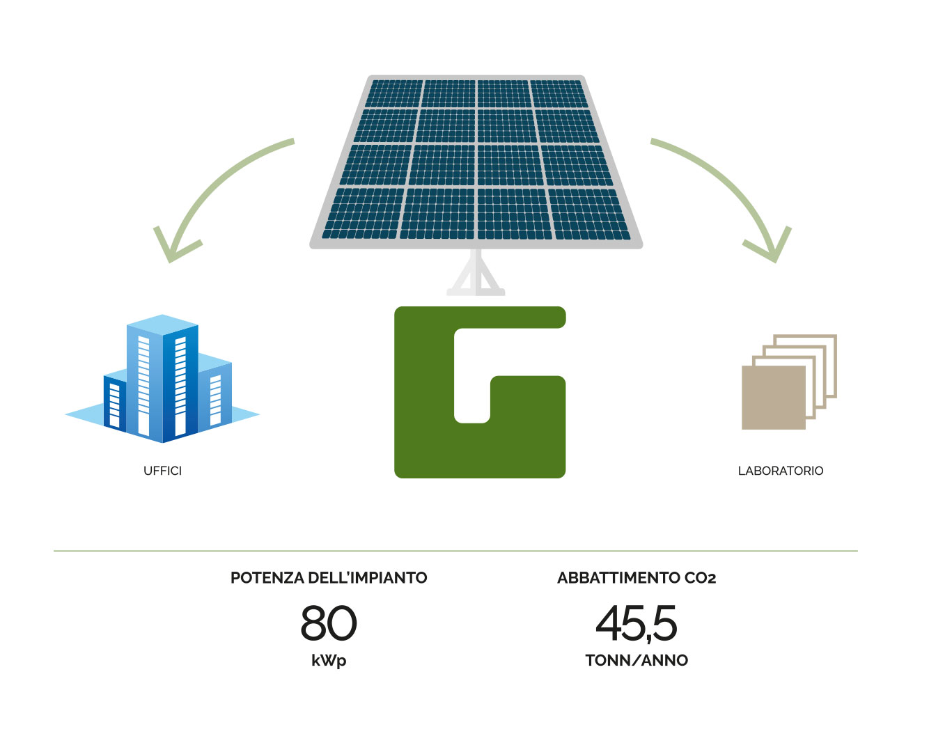 Ghirardi energie rinnovabili