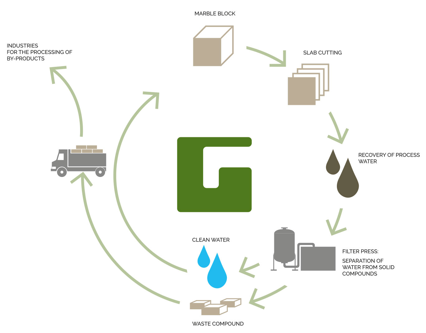 Ghirardi SYSTEMS RECYCLING